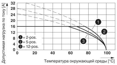 Кривая изменения характеристик для: MVSTBR 2,5 HC/..-ST с MSTBVA 2,5 HC/..-G