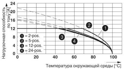 Тип: MVSTBR 2,5/...-ST(5,08) с MSTBA 2,5/...-G(-5,08)