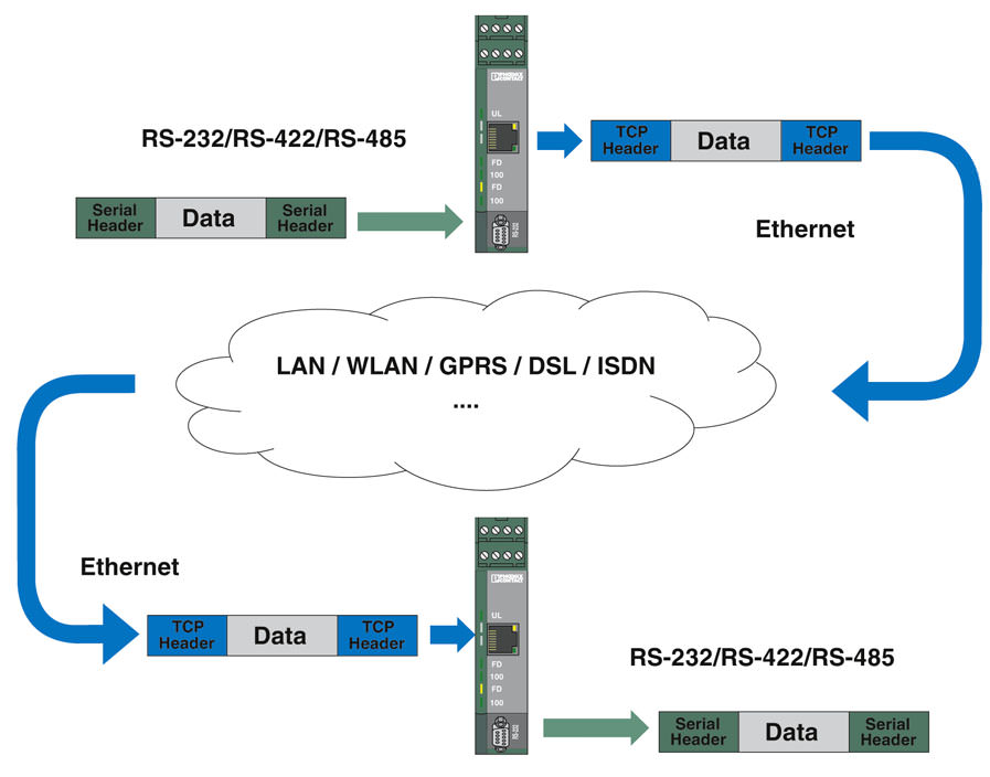 Последовательная передача данных через Ethernet