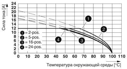 Тип: MVSTBR 2,5/...-ST-5,08 с MSTBVK 2,5/...-G-5,08