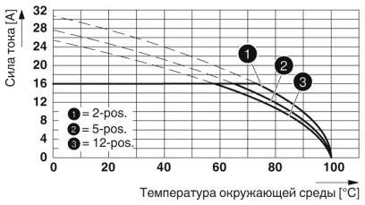 Тип: MVSTBR 2,5 HC/...-ST с MSTBA 2,5 HC/...-G