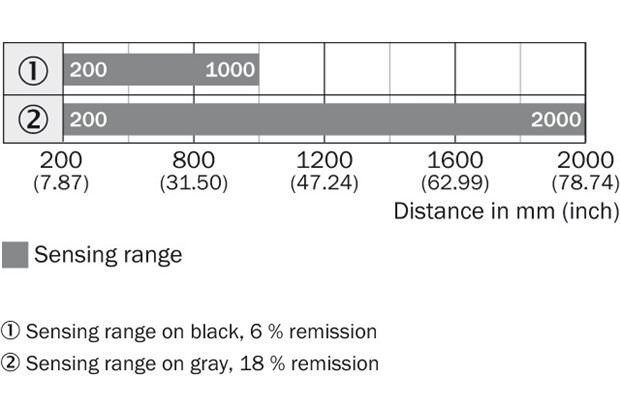 Sensing range diagram