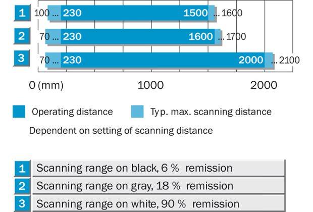 Sensing range diagram