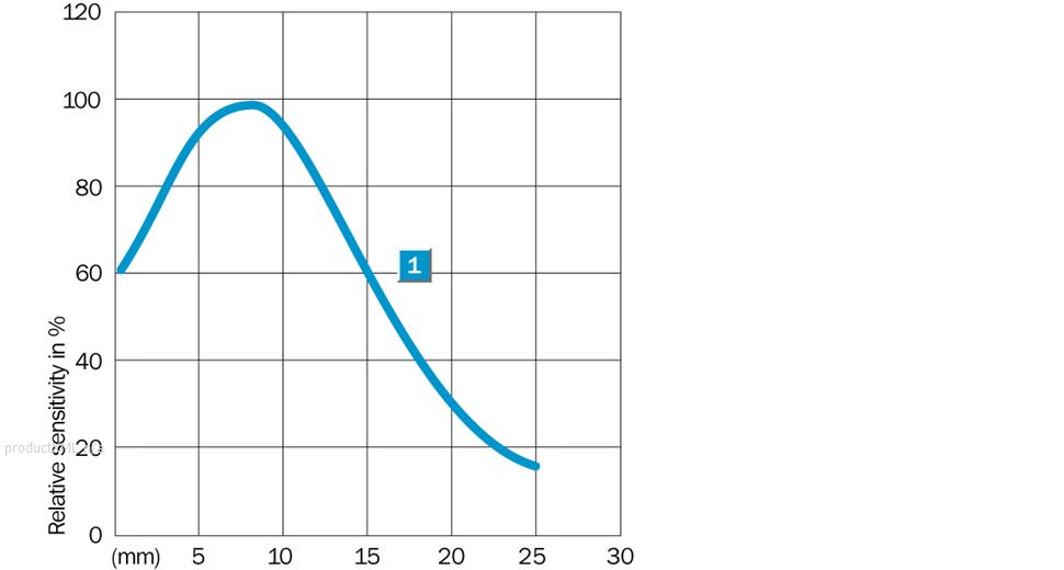Characteristic curve